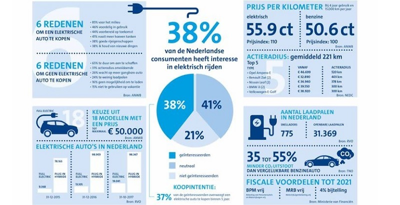 Nederland Elektrisch Anwb Presenteert De Elektrisch Rijden Monitor